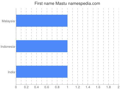 Given name Mastu