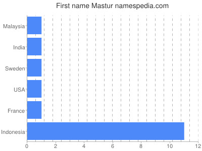 Given name Mastur
