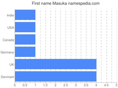 Given name Masuka