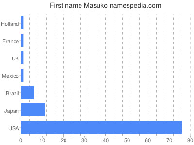 Given name Masuko