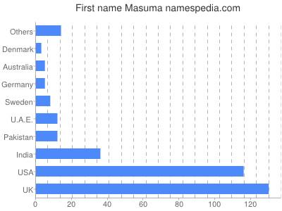 Given name Masuma
