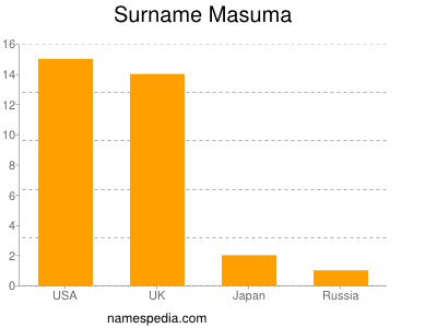 Surname Masuma
