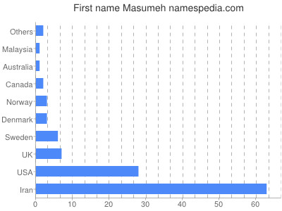 Given name Masumeh