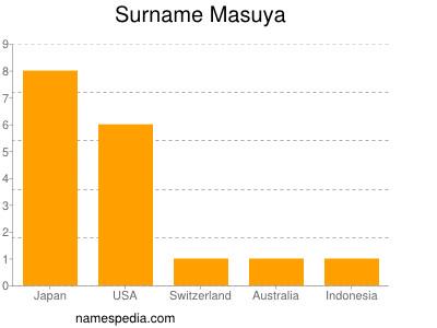 Surname Masuya