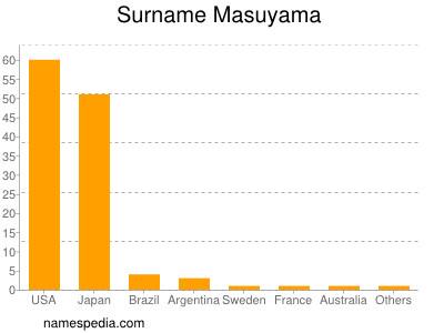 Surname Masuyama