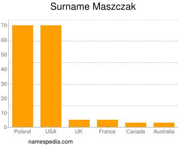 nom Maszczak