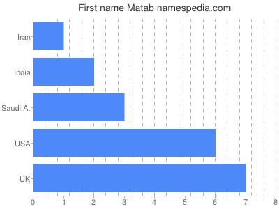 Given name Matab