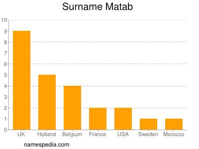 Surname Matab