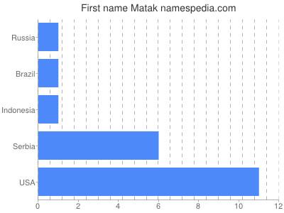 Given name Matak