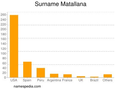 Surname Matallana