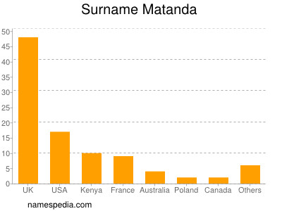 Surname Matanda
