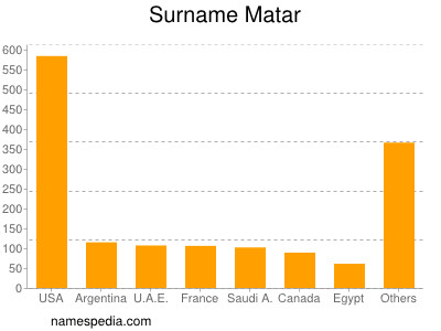 Surname Matar