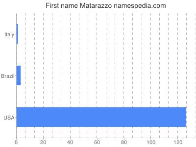 Given name Matarazzo