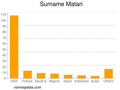Surname Matari