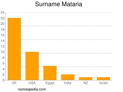 Surname Mataria
