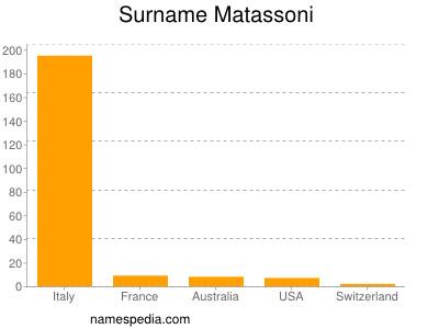 Surname Matassoni