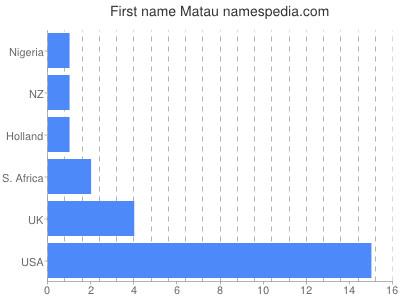 Given name Matau