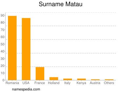 Surname Matau