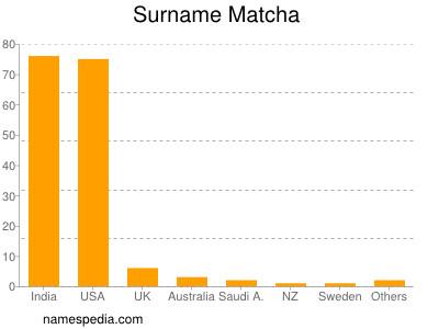 Surname Matcha