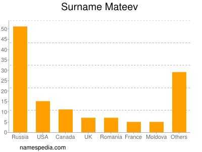 Surname Mateev