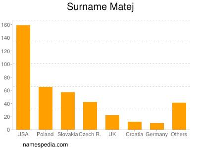 Surname Matej