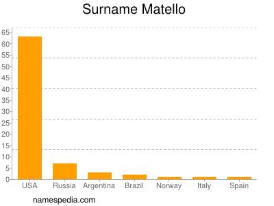 Surname Matello