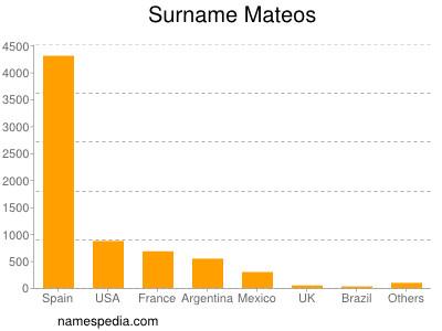 Surname Mateos