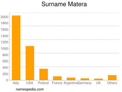 Familiennamen Matera