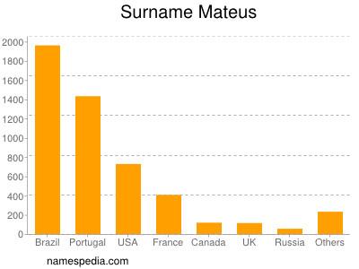 Surname Mateus