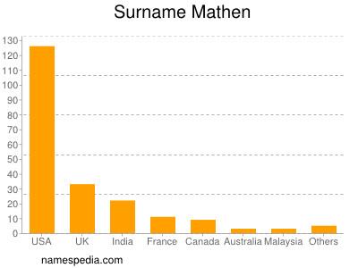 Surname Mathen
