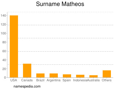 Surname Matheos