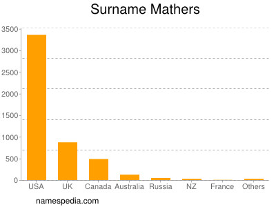 Surname Mathers