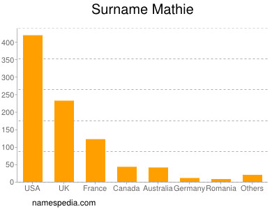 Surname Mathie