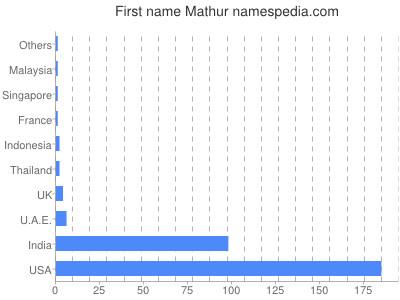 Given name Mathur