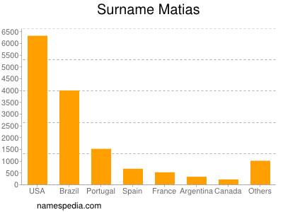 Surname Matias