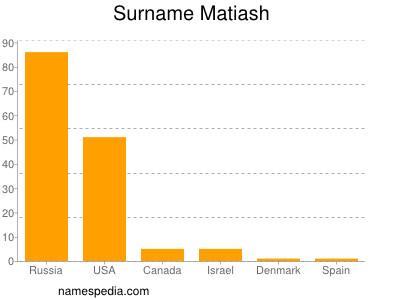 Surname Matiash