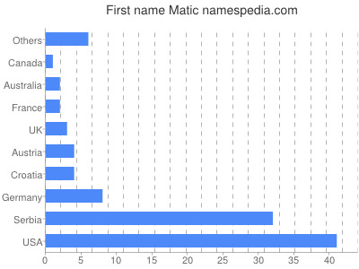 Given name Matic