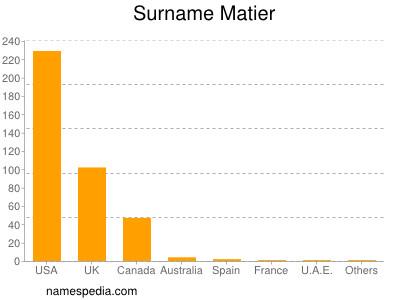 Surname Matier