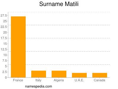 Surname Matili