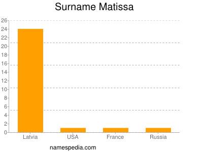 Surname Matissa