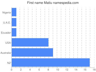 Vornamen Matiu