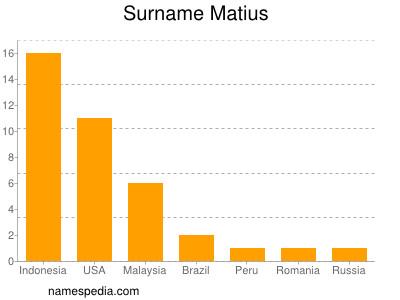 Surname Matius