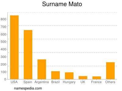 Surname Mato