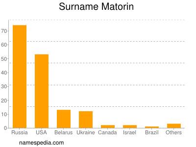 Surname Matorin