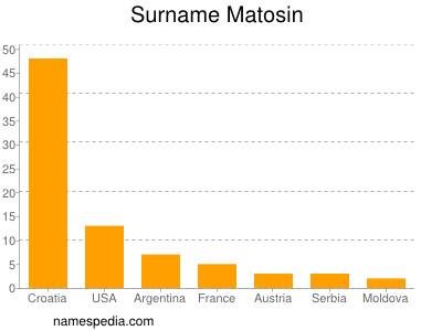 Surname Matosin
