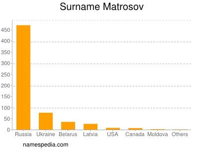 Surname Matrosov