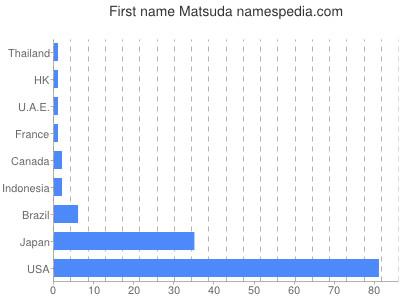 Given name Matsuda