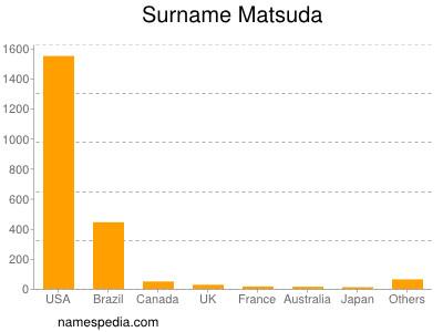 Surname Matsuda