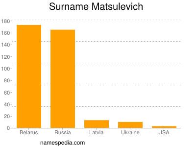 Surname Matsulevich