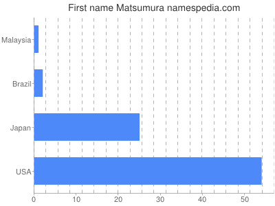 Given name Matsumura